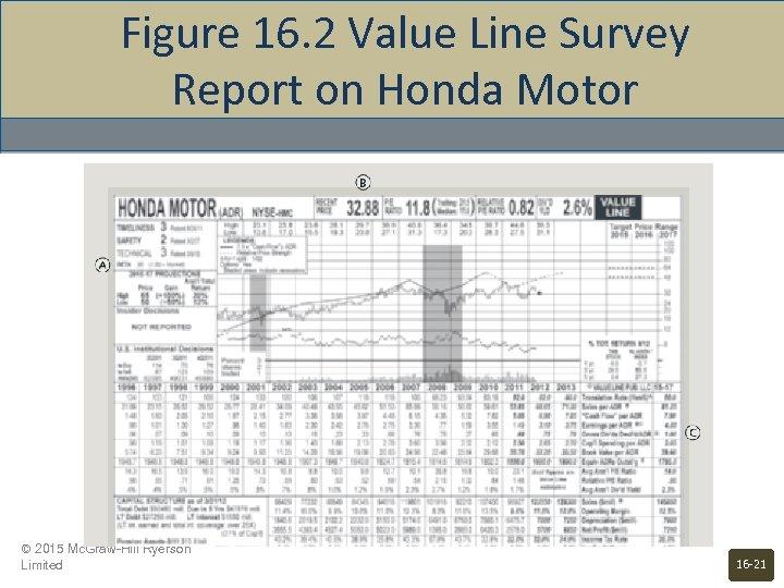 Figure 16. 2 Value Line Survey Report on Honda Motor © 2015 Mc. Graw-Hill