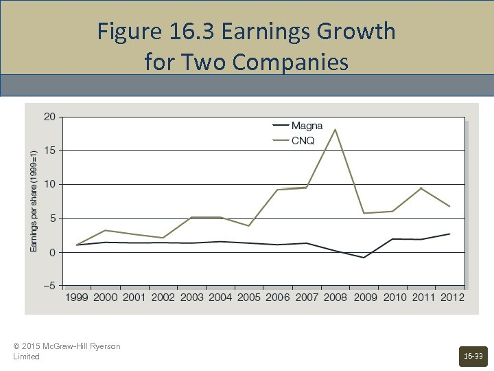 Figure 16. 3 Earnings Growth for Two Companies © 2015 Mc. Graw-Hill Ryerson Limited