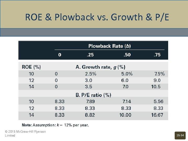 ROE & Plowback vs. Growth & P/E © 2015 Mc. Graw-Hill Ryerson Limited 16