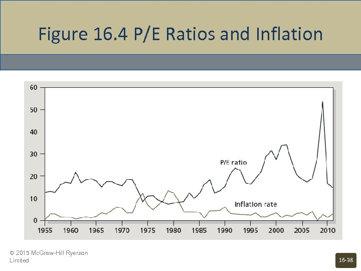 Figure 16. 4 P/E Ratios and Inflation © 2015 Mc. Graw-Hill Ryerson Limited 16