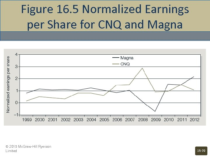 Figure 16. 5 Normalized Earnings per Share for CNQ and Magna © 2015 Mc.