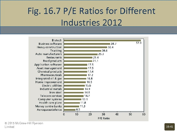 Fig. 16. 7 P/E Ratios for Different Industries 2012 © 2015 Mc. Graw-Hill Ryerson