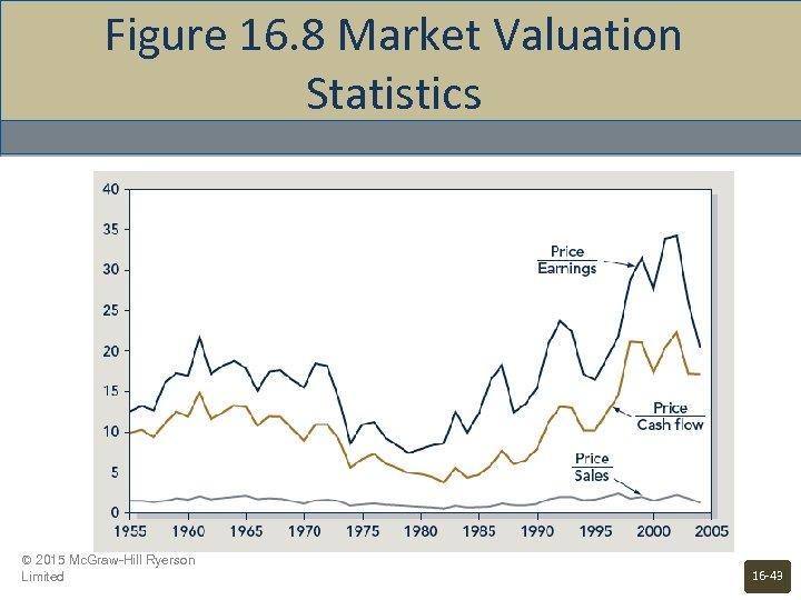 Figure 16. 8 Market Valuation Statistics © 2015 Mc. Graw-Hill Ryerson Limited 16 -43