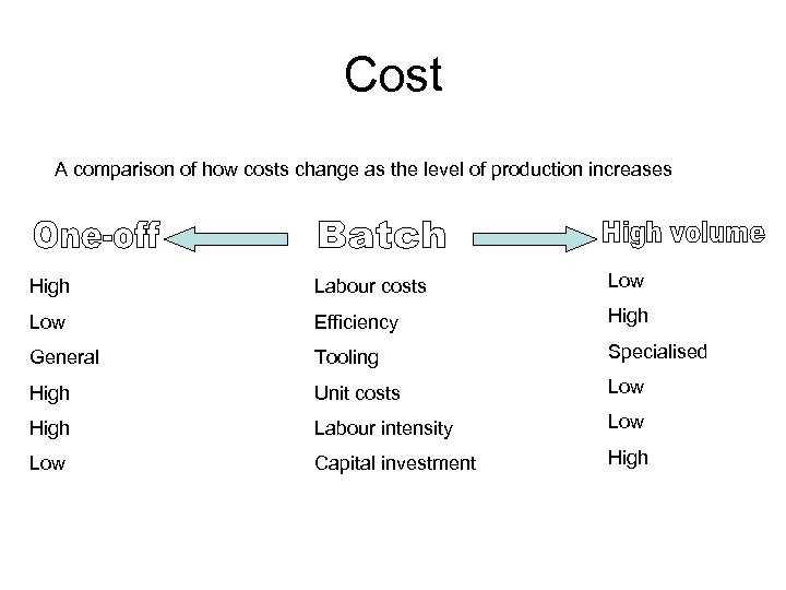 Cost A comparison of how costs change as the level of production increases High