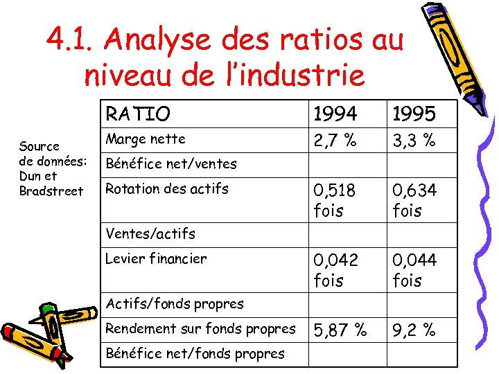 4. 1. Analyse des ratios au niveau de l'industrie RATIO Source de données: Dun