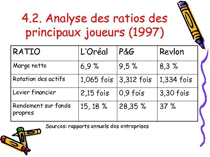 4. 2. Analyse des ratios des principaux joueurs (1997) RATIO L'Oréal P&G Revlon Marge
