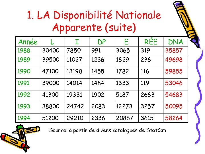 1. LA Disponibilité Nationale Apparente (suite) Année L I DP E RÉE DNA 1988