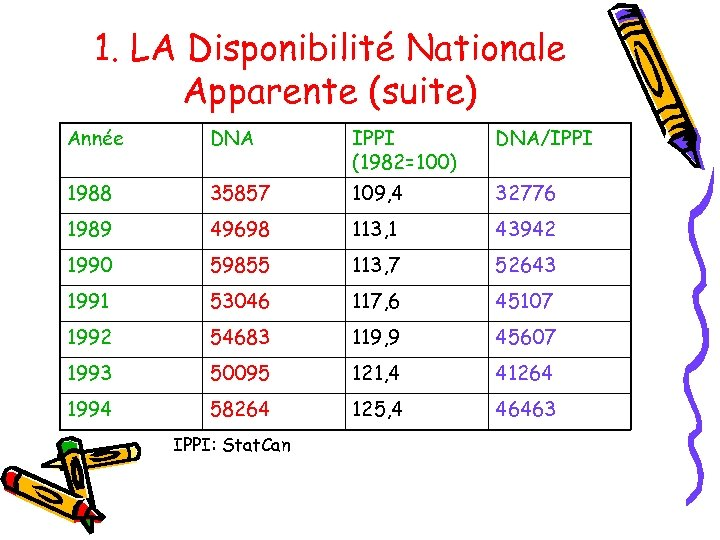1. LA Disponibilité Nationale Apparente (suite) Année DNA IPPI (1982=100) DNA/IPPI 1988 35857 109,
