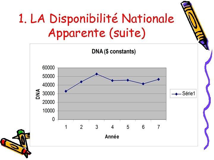 1. LA Disponibilité Nationale Apparente (suite)