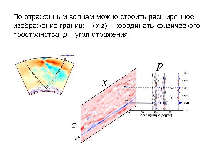 По отраженным волнам можно строить расширенное изображение границ; (x, z) – координаты физического пространства,