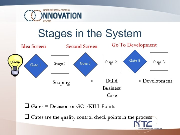 Stages in the System Idea Screen Gate 1 Second Screen Stage 1 Scoping Gate