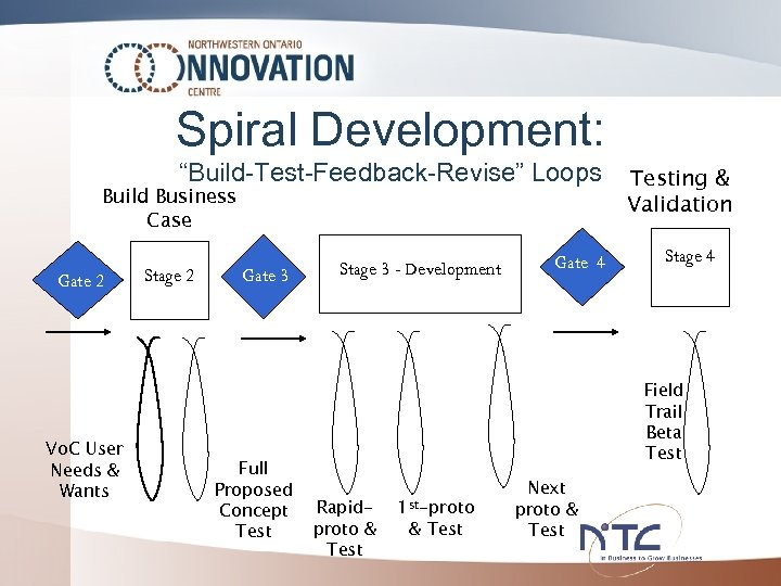 "Spiral Development: ""Build-Test-Feedback-Revise"" Loops Build Business Case Gate 2 Vo. C User Needs &"