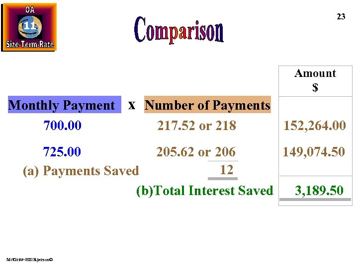 23 11 Amount $ Monthly Payment x Number of Payments 700. 00 217. 52