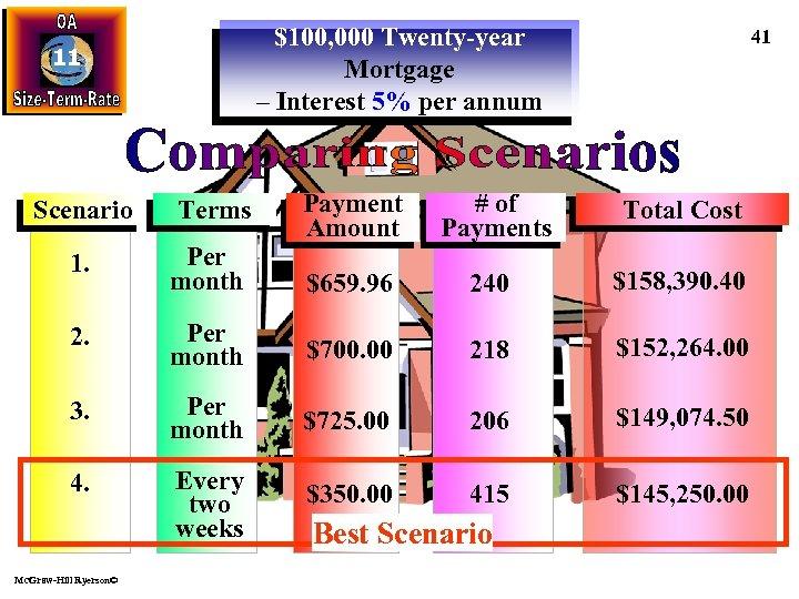 $100, 000 Twenty-year Mortgage – Interest 5% per annum 11 Scenario Terms 41 Payment