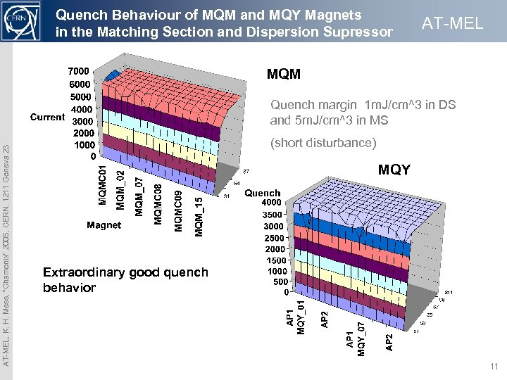Quench Behaviour of MQM and MQY Magnets in the Matching Section and Dispersion Supressor
