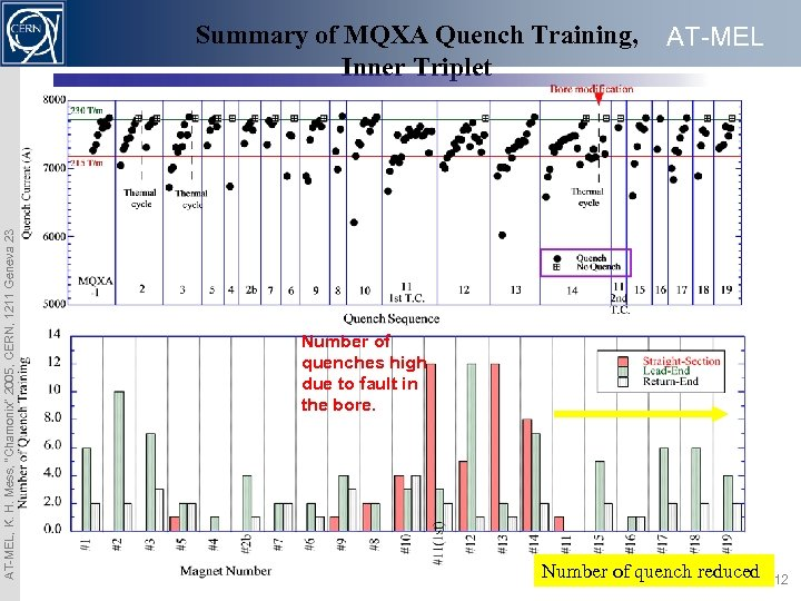 "AT-MEL, K. H. Mess, ""Chamonix"" 2005, CERN, 1211 Geneva 23 Summary of MQXA Quench"