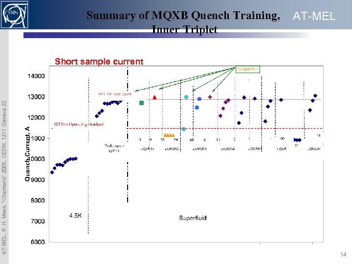 "Summary of MQXB Quench Training, Inner Triplet AT-MEL, K. H. Mess, ""Chamonix"" 2005, CERN,"