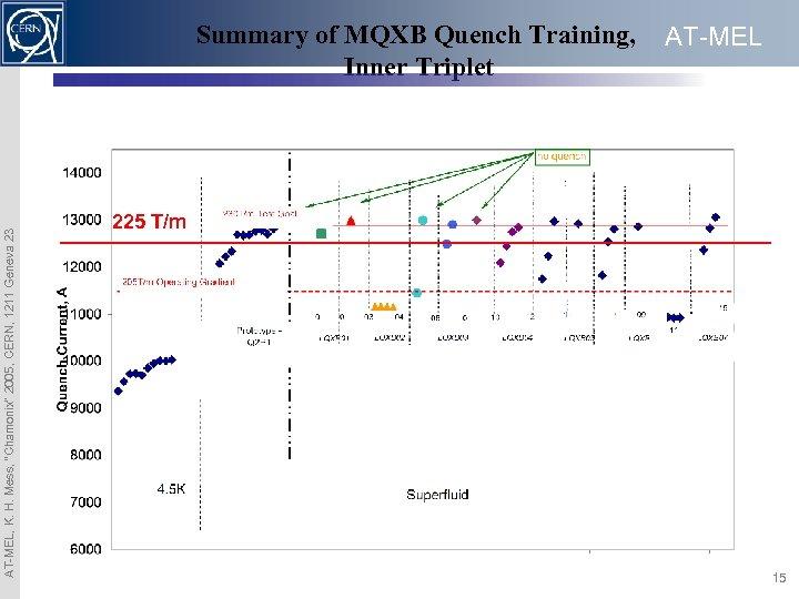 "AT-MEL, K. H. Mess, ""Chamonix"" 2005, CERN, 1211 Geneva 23 Summary of MQXB Quench"
