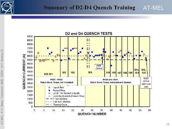 "AT-MEL, K. H. Mess, ""Chamonix"" 2005, CERN, 1211 Geneva 23 Summary of D 2"