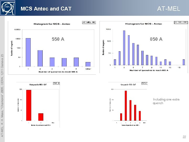 "MCS Antec and CAT AT-MEL, K. H. Mess, ""Chamonix"" 2005, CERN, 1211 Geneva 23"