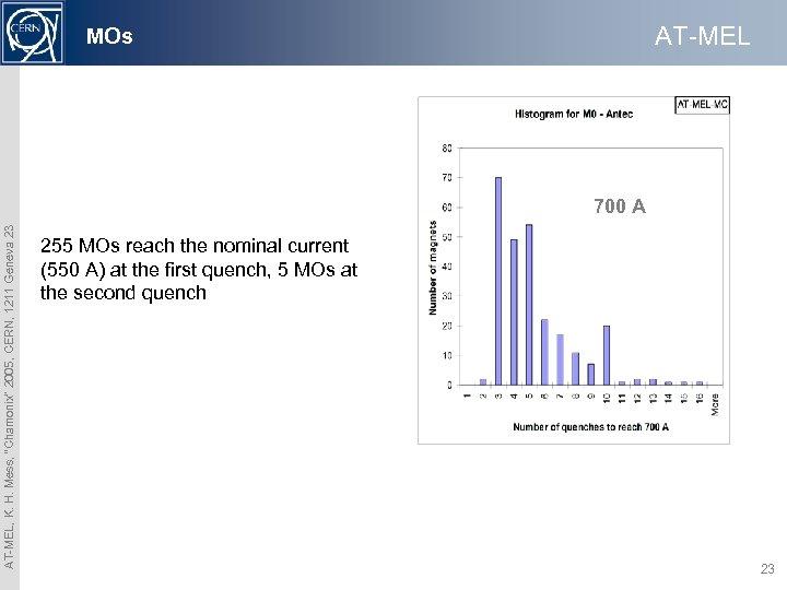 """AT-MEL MOs AT-MEL, K. H. Mess, """"Chamonix"""" 2005, CERN, 1211 Geneva 23 700 A"""