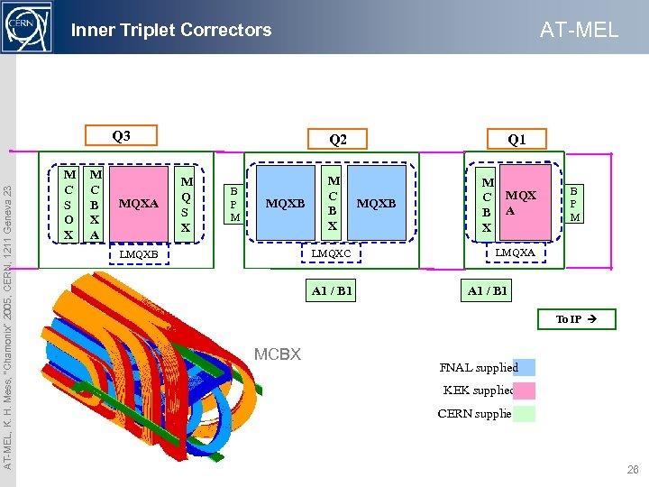 """AT-MEL Inner Triplet Correctors AT-MEL, K. H. Mess, """"Chamonix"""" 2005, CERN, 1211 Geneva 23"""