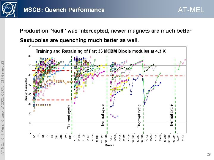 """MSCB: Quench Performance AT-MEL Production """"fault"""" was intercepted, newer magnets are much better AT-MEL,"""