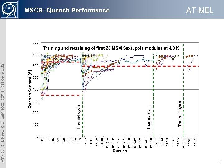 "AT-MEL, K. H. Mess, ""Chamonix"" 2005, CERN, 1211 Geneva 23 MSCB: Quench Performance AT-MEL"