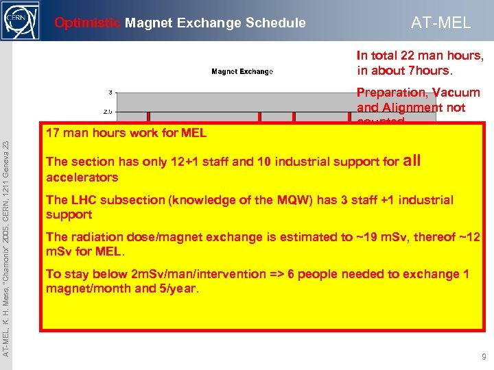AT-MEL Optimistic Magnet Exchange Schedule In total 22 man hours, in about 7 hours.
