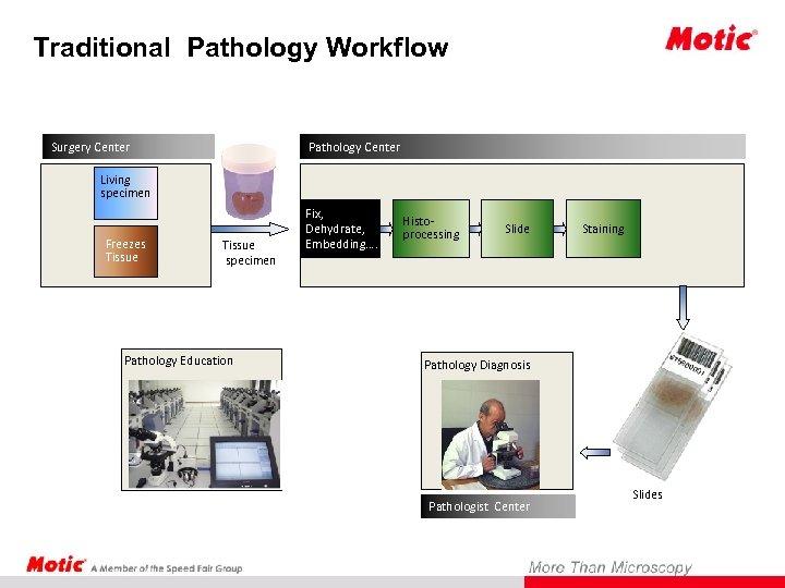Traditional Pathology Workflow Surgery Center Pathology Center Living specimen Freezes Tissue specimen Pathology Education