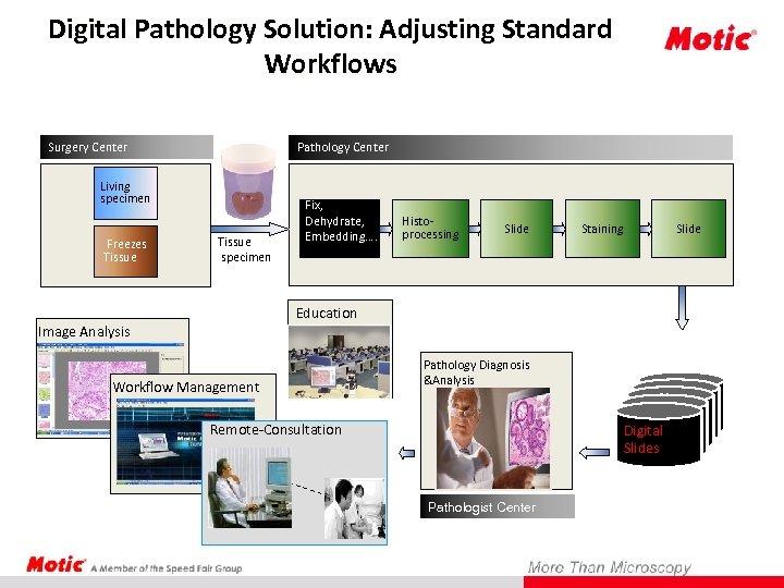 Digital Pathology Solution: Adjusting Standard Workflows Surgery Center Pathology Center Living specimen Freezes Tissue