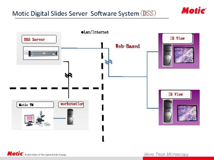 Motic Digital Slides Server Software System(DSS) System l. Lan/Internet IE View DSS Server Web-Based