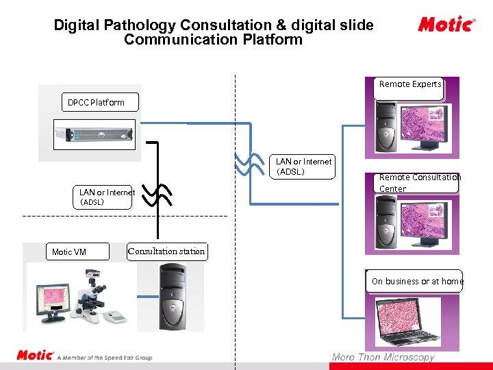 Digital Pathology Consultation & digital slide Communication Platform Remote Experts DPCC Platform LAN or