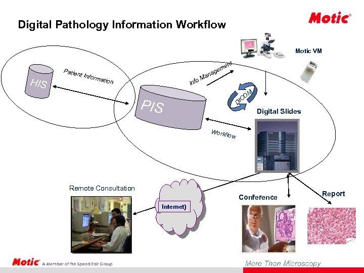 Digital Pathology Information Workflow Motic VM HIS Patie t en nt Info rmatio an