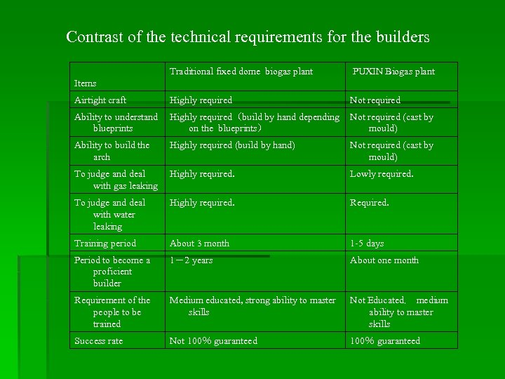 Contrast of the technical requirements for the builders Traditional fixed dome biogas plant PUXIN