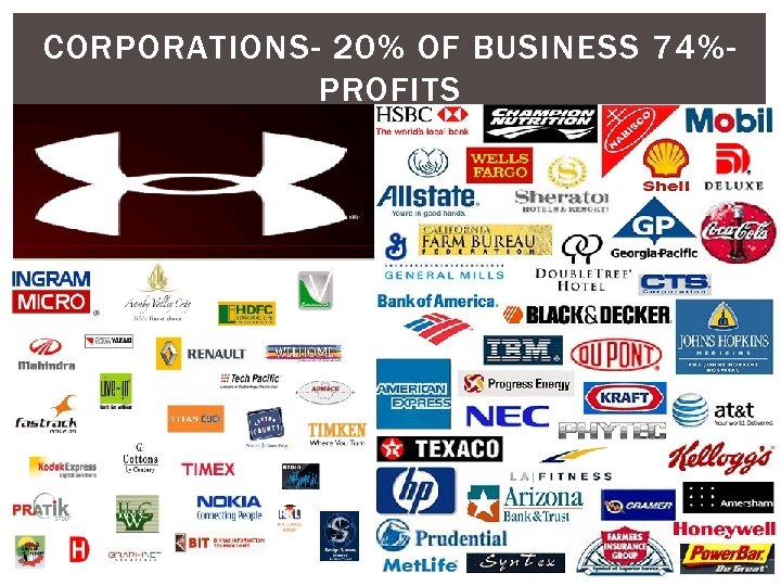 CORPORATIONS- 20% OF BUSINESS 74%PROFITS