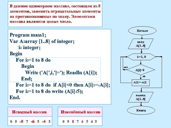 В данном одномерном массиве, состоящем из 8 элементов, заменить отрицательные элементы на противоположные по