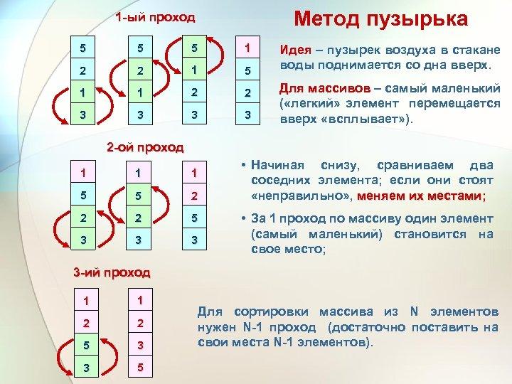 Метод пузырька 1 -ый проход 5 5 5 1 2 2 1 5 1