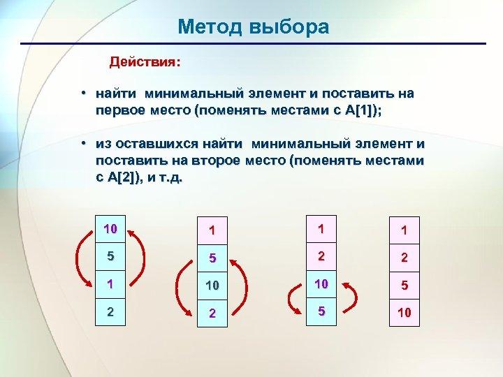 Метод выбора Действия: • найти минимальный элемент и поставить на первое место (поменять местами