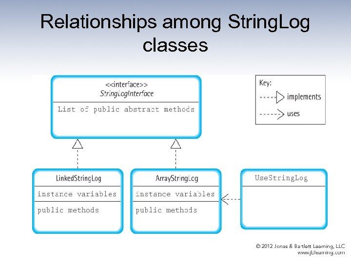Relationships among String. Log classes