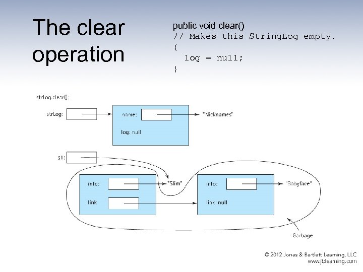 The clear operation public void clear() // Makes this String. Log empty. { log