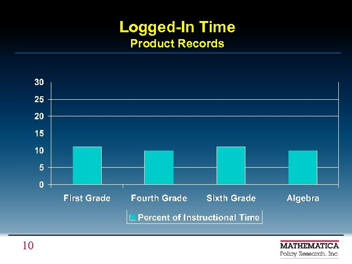 Logged-In Time Product Records 10