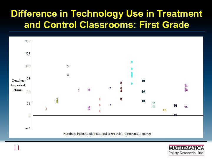 Difference in Technology Use in Treatment and Control Classrooms: First Grade 11