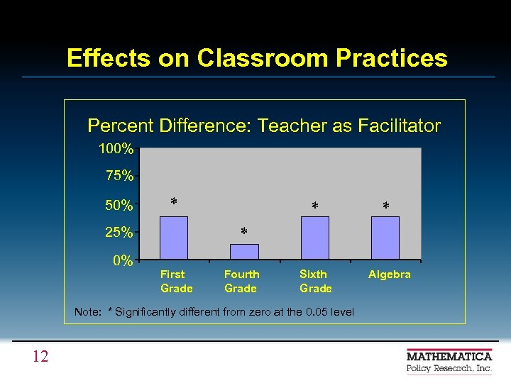 Effects on Classroom Practices Percent Difference: Teacher as Facilitator 100% 75% 50% * *