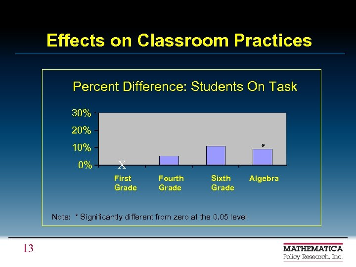 Effects on Classroom Practices Percent Difference: Students On Task 30% 20% 10% 0% *