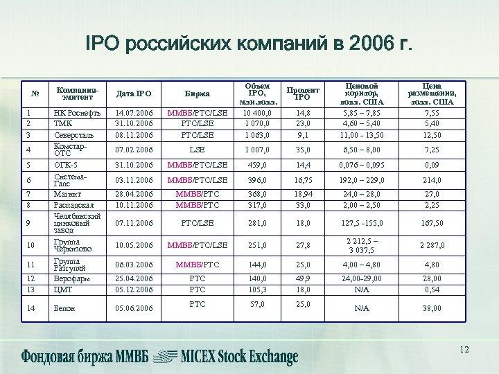 IPO российских компаний в 2006 г. Компанияэмитент Дата IPO Биржа 14. 07. 2006 31.