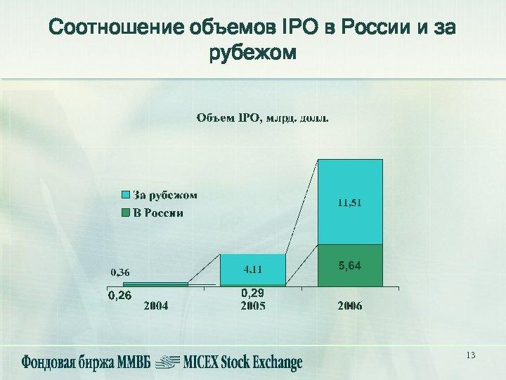 Соотношение объемов IPO в России и за рубежом 13