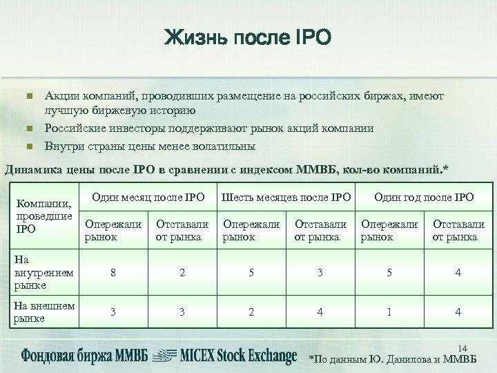 Жизнь после IPO n n n Акции компаний, проводивших размещение на российских биржах, имеют