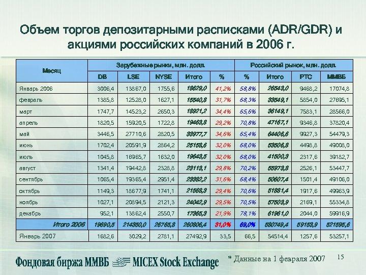 Объем торгов депозитарными расписками (ADR/GDR) и акциями российских компаний в 2006 г. Месяц Зарубежные