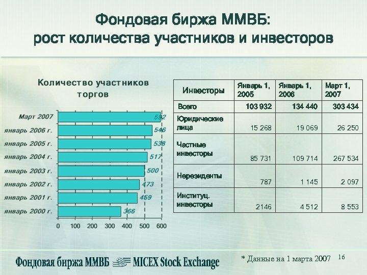 Фондовая биржа ММВБ: рост количества участников и инвесторов Инвесторы Всего Юридические лица Частные инвесторы